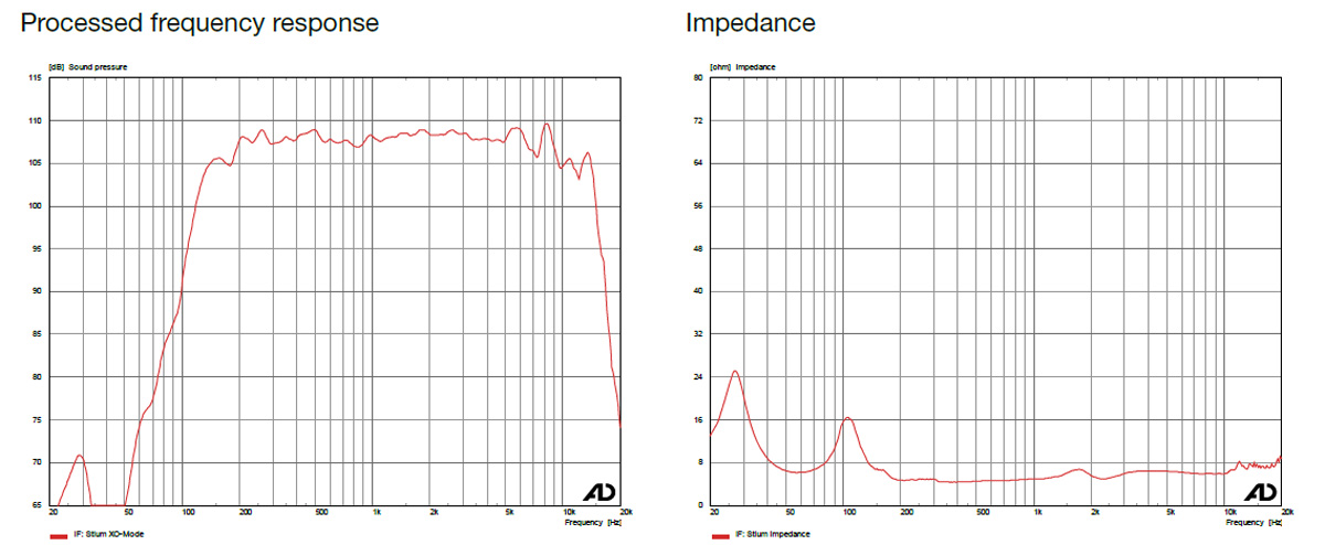 Measurement data from STiUM loudspeaker - Processed frequency response and impedanz