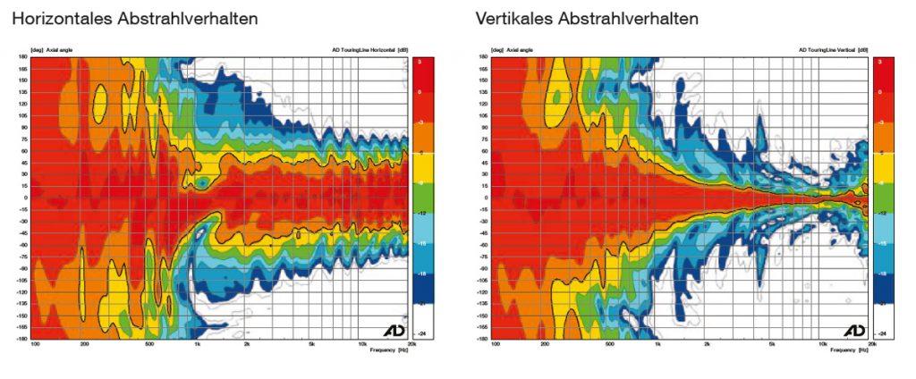 Messdaten-Grafik zum horizontalen und vertikalen Abstarhlverhalten des AD-Systems Linearray