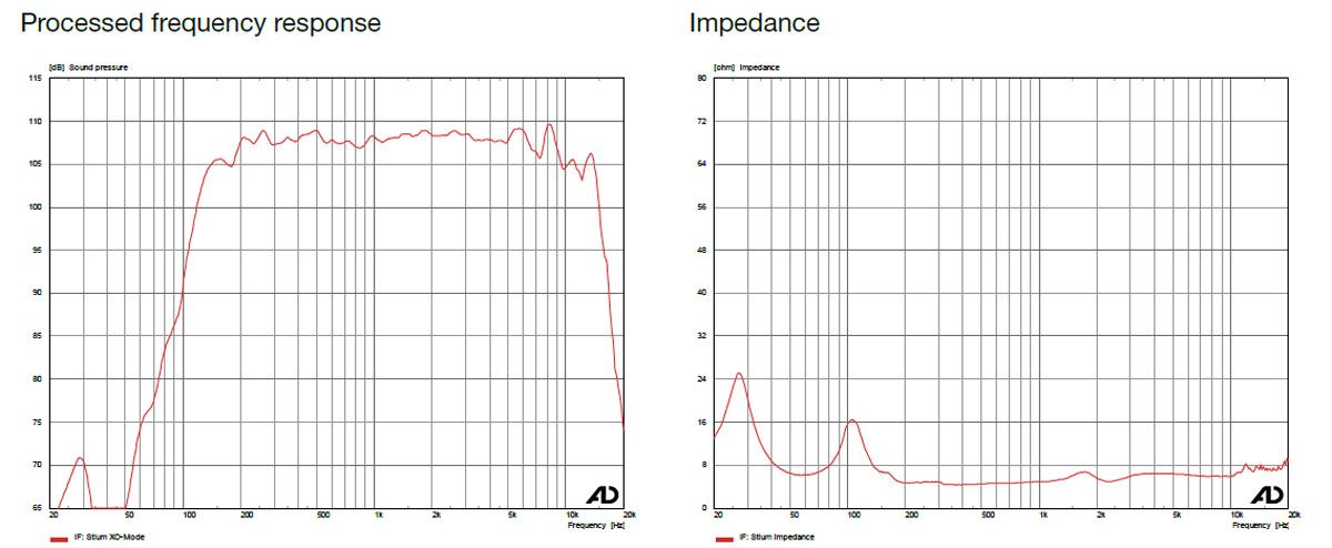 Messdaten-Frequenzgang und Impedanz Stium